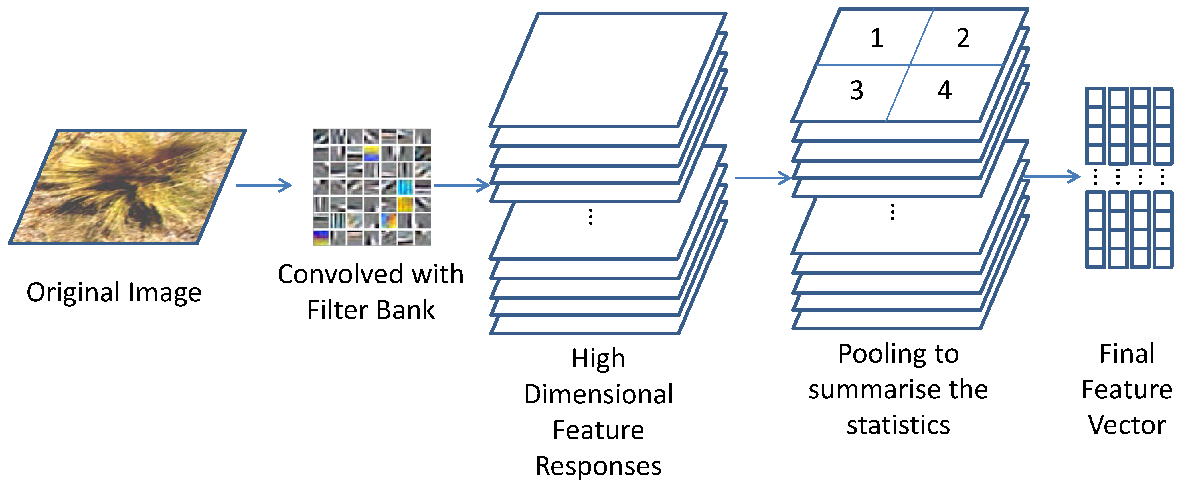 classification remote sensing image Image classification in remote sensing - download as pdf file (pdf), text file (txt) or read online.