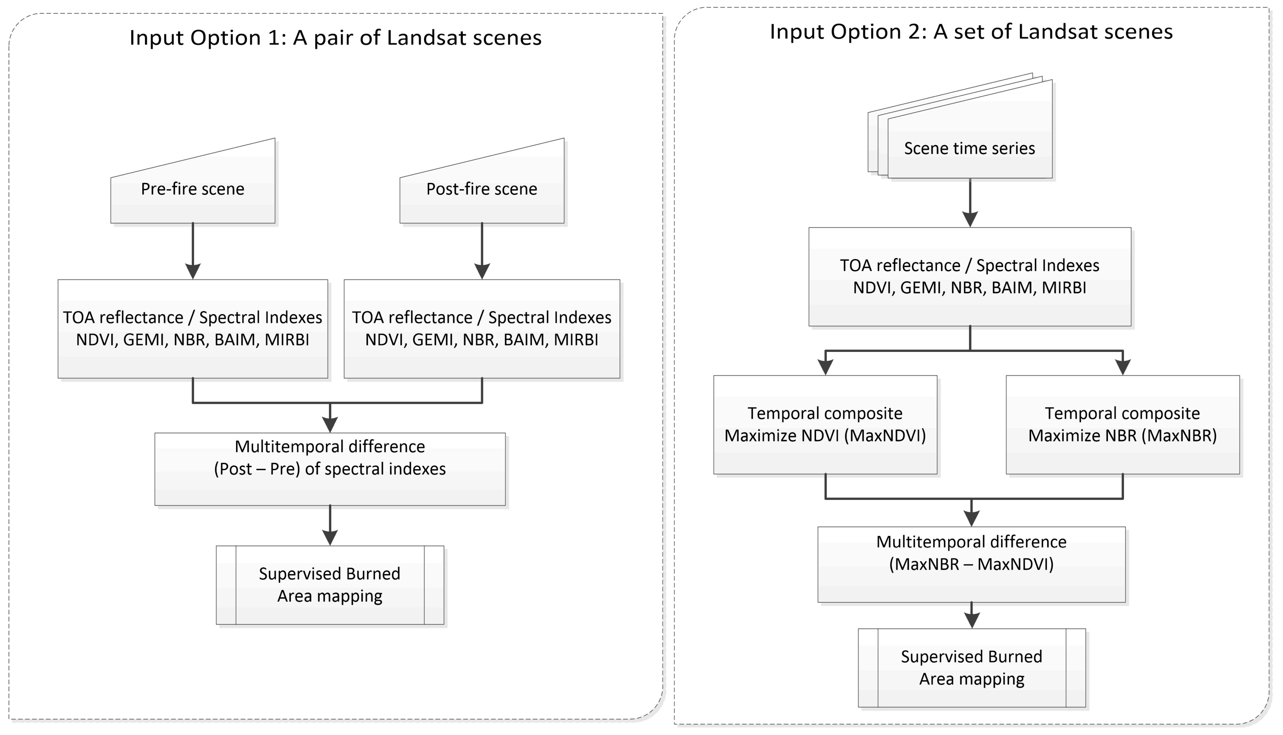 Remote Sensing | Free Full-Text | BAMS: A Tool for Supervised Burned