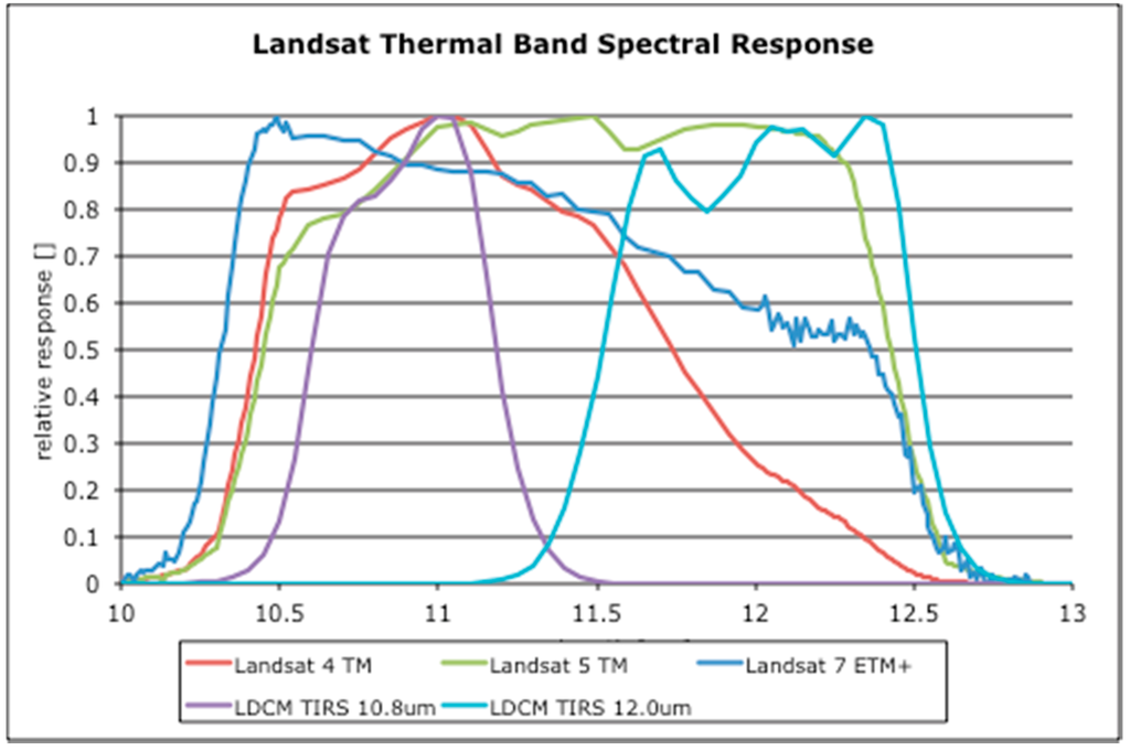 Remote Sensing | Special Issue : Landsat-8 Sensor
