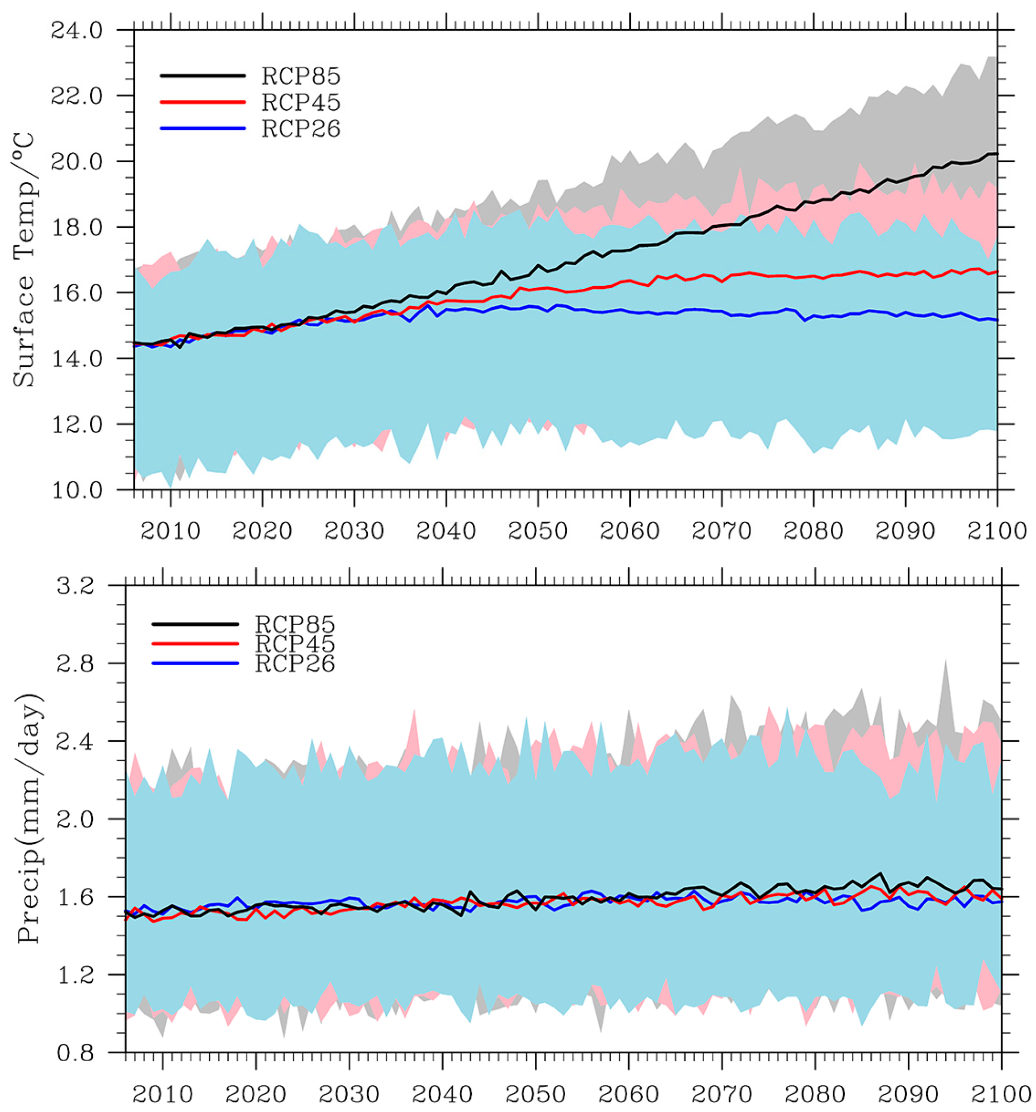 remote sensing full text future climate impact on the no
