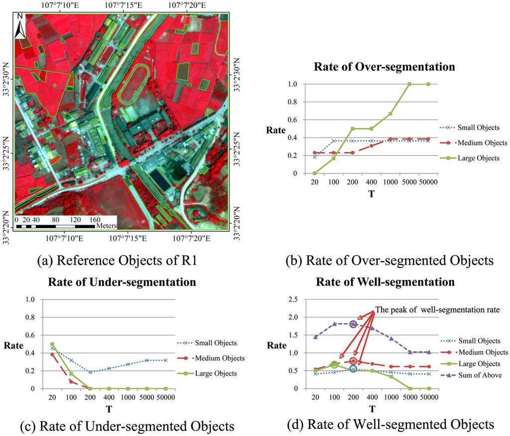 object based image analysis using multiscale connectivity ' Multiscale vegetation characterisation of tropical savanna using object-based image analysis by timothy graeme whiteside b a (monash), m nat res mgt (adelaide.