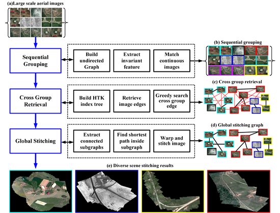 Remote Sensing | Free Full-Text | Diverse Scene Stitching from a