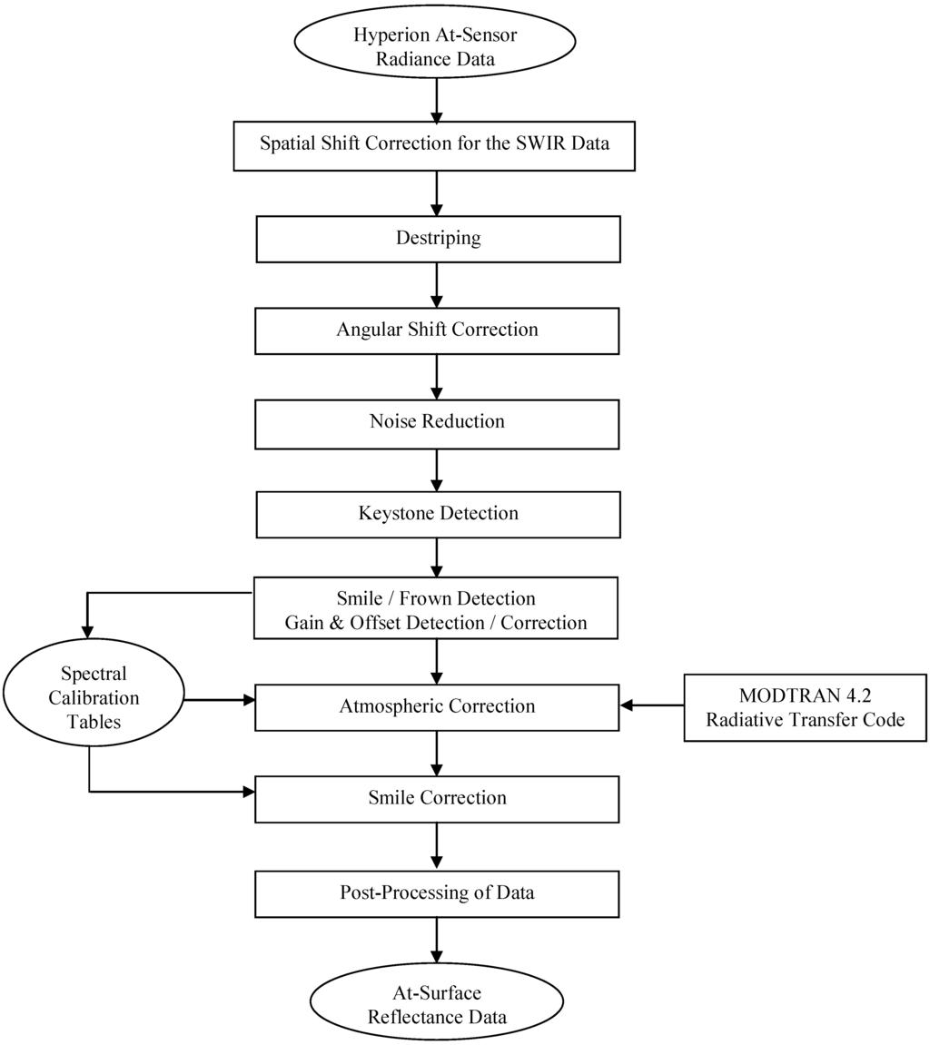 Msc finance dissertation proposal