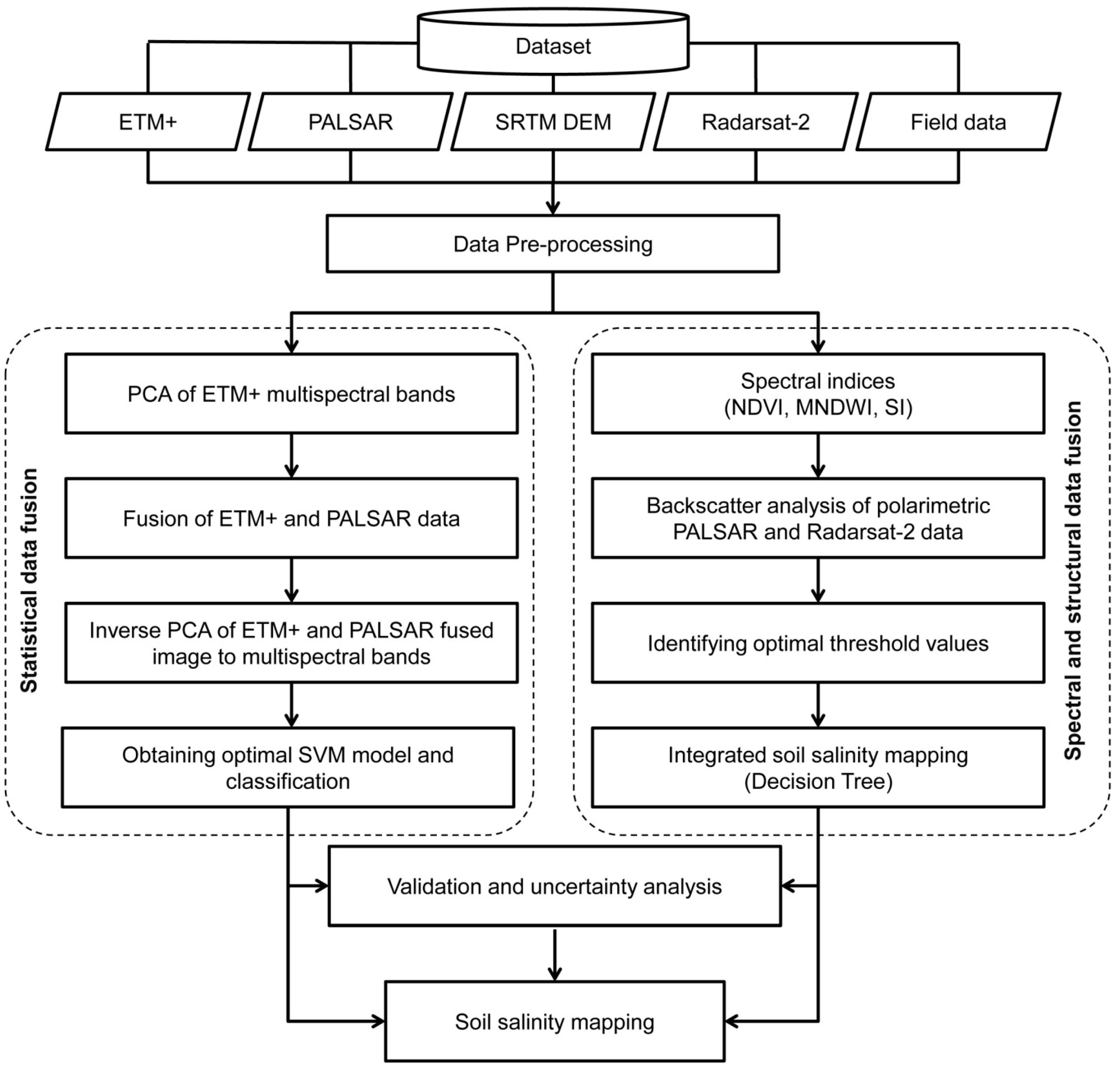 100 field soil description u0026 classification for Chemical properties of soil wikipedia