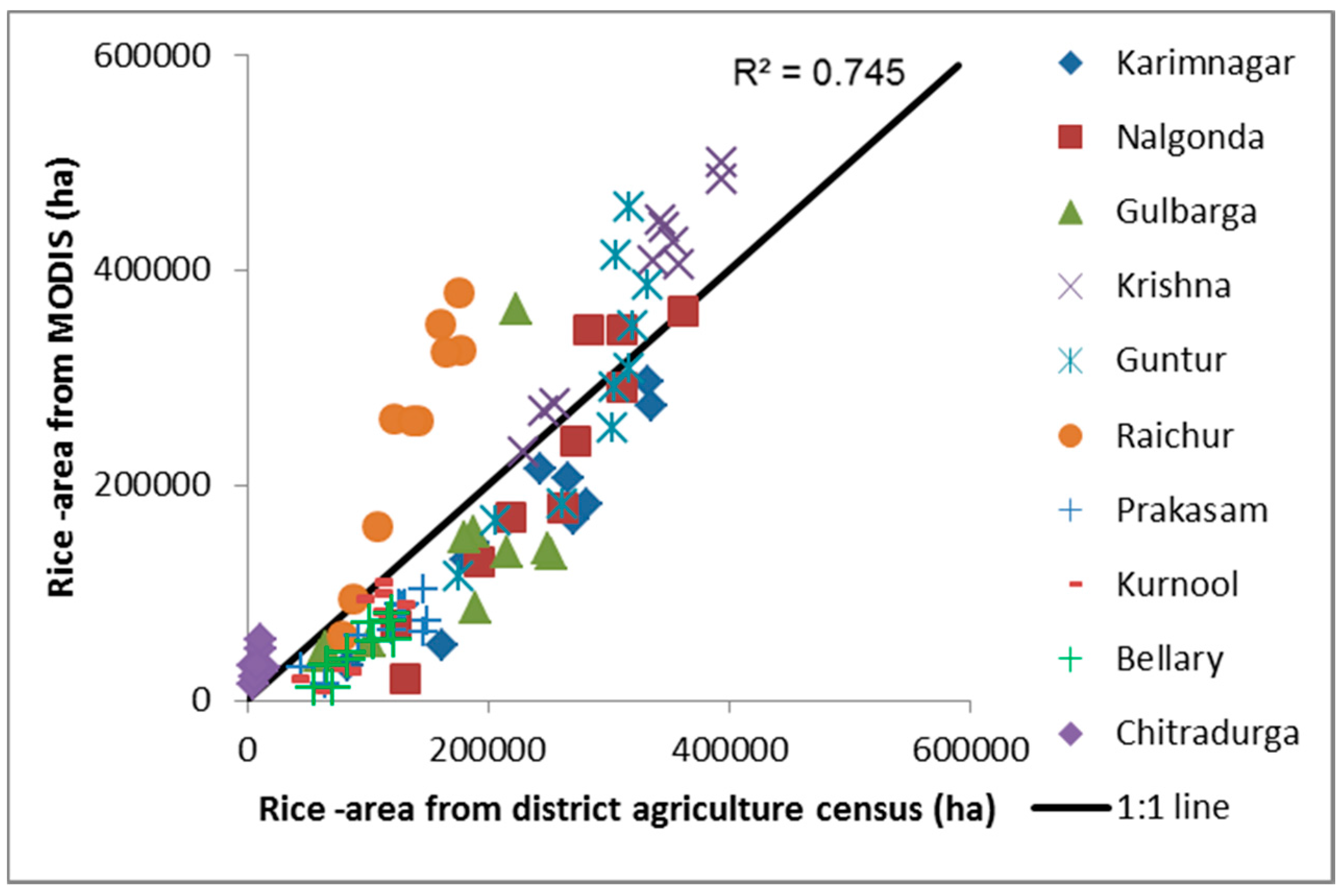 Remote Sensing | Free Full-Text | Mapping Flooded Rice