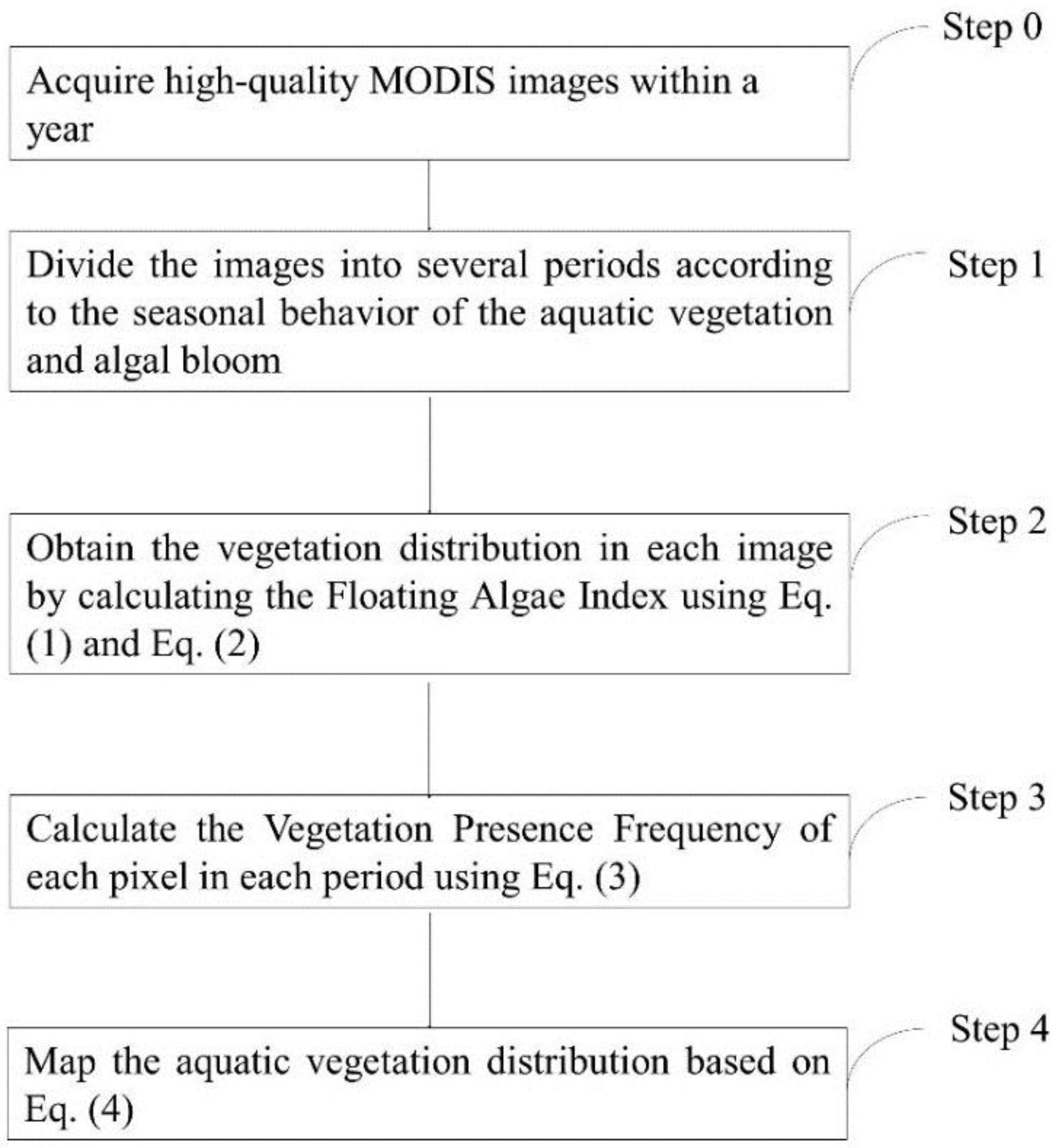 Remote Sensing   Free Full-Text   Mapping Aquatic Vegetation