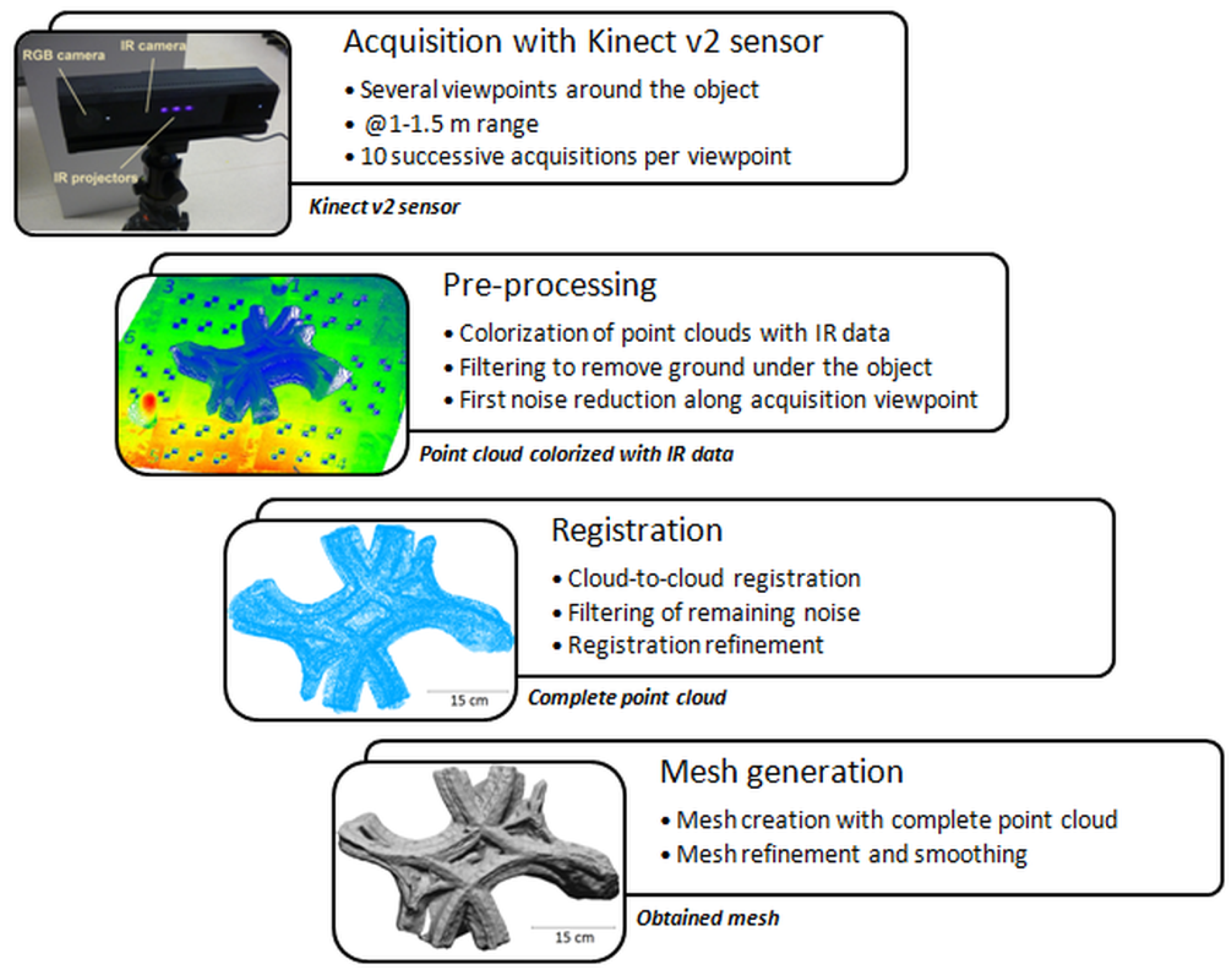 Remote Sensing | Free Full-Text | Assessment and Calibration of a