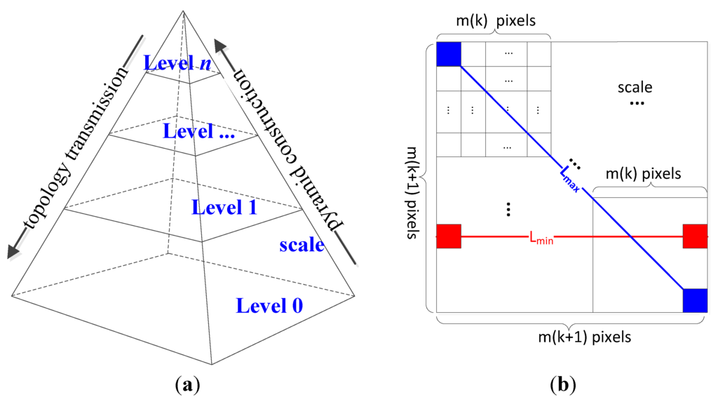 remote sensing methods to explore natural resources Special issue remote sensing of natural resources and the environment ( remote sensing sensors) - sensors  a case study in the northwestern  mediterranean sea  review: an overview of the triangle method for  estimating surface.