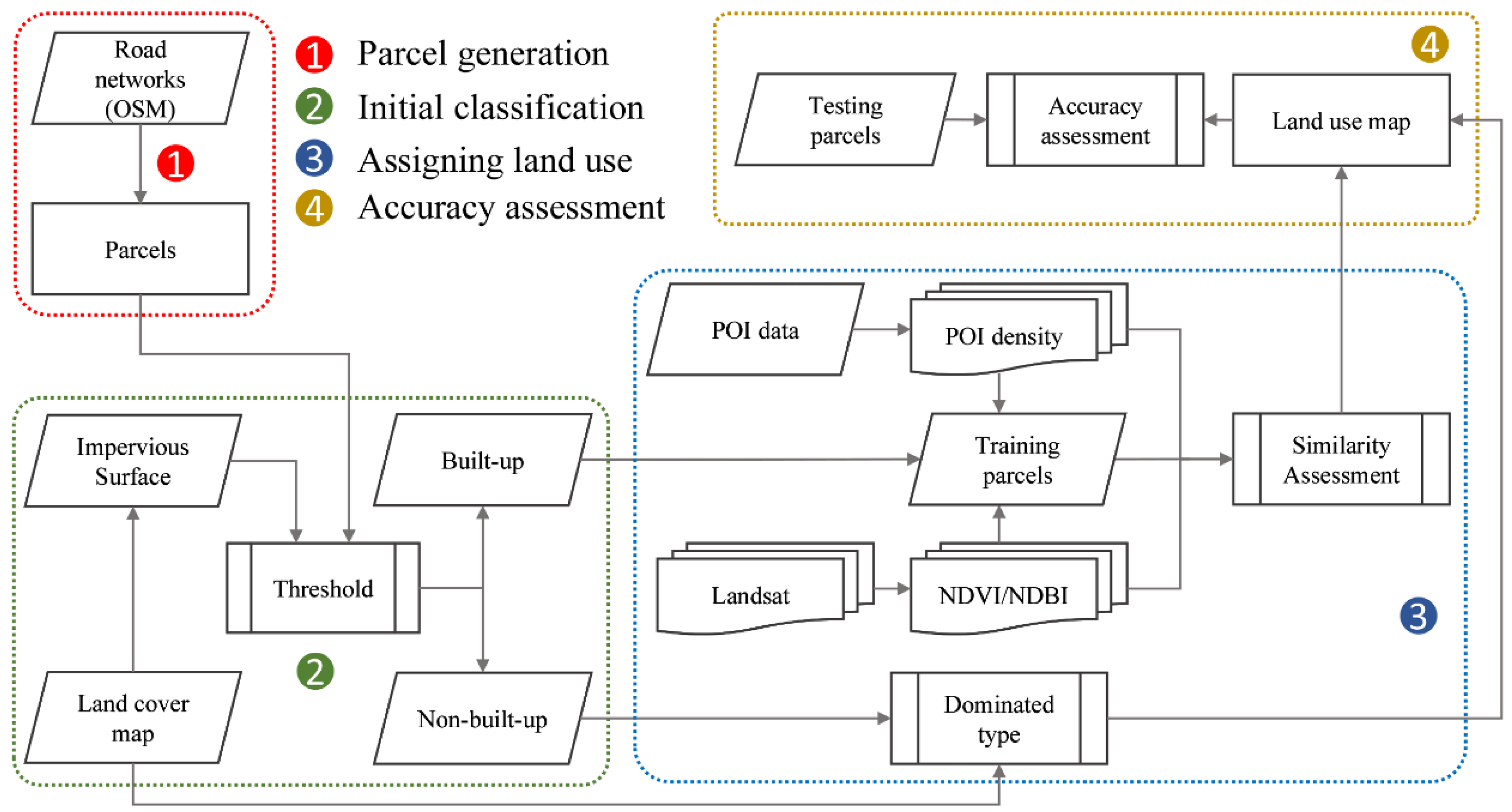 Remote Sensing | Free Full-Text | Mapping Urban Land Use by