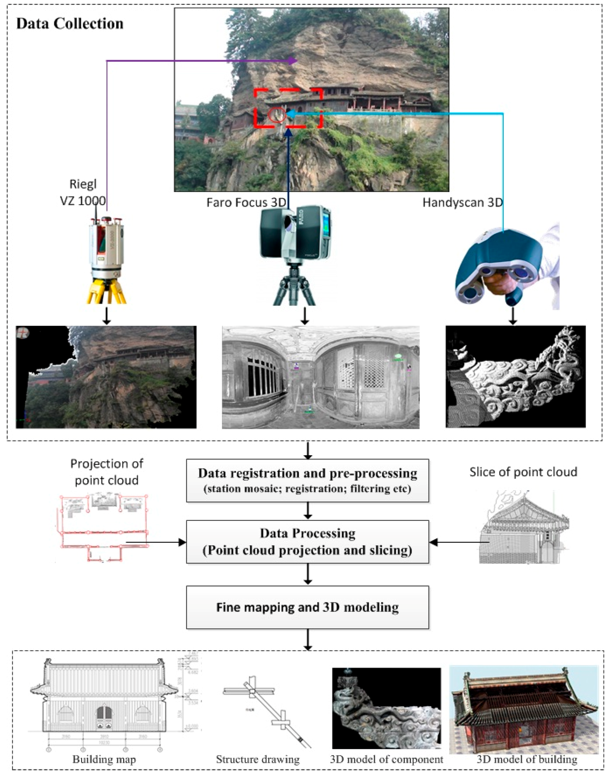 Remote Sensing | Free Full-Text | Fine Surveying and 3D Modeling