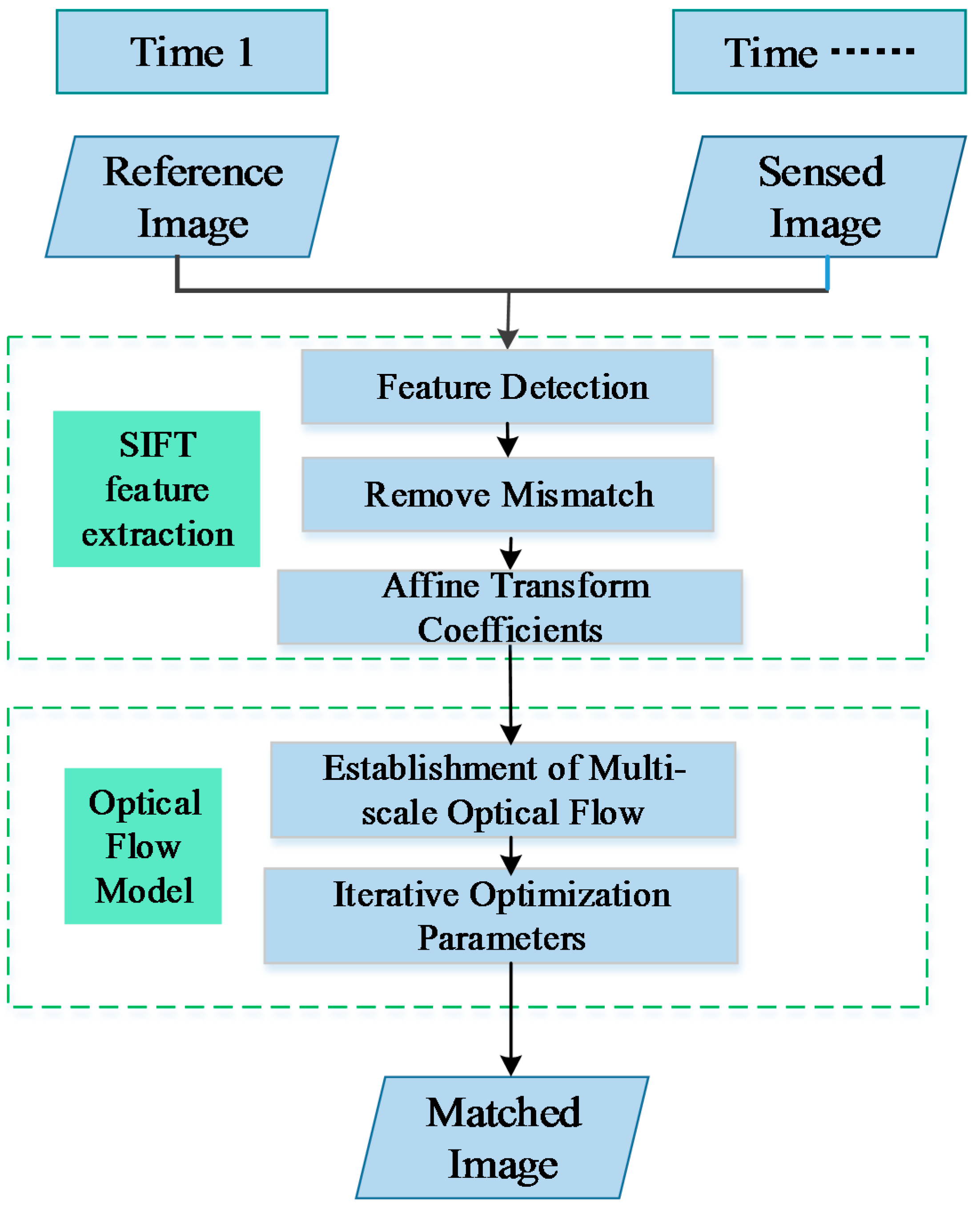 Remote Sensing   Free Full-Text   An Automatic Procedure for Early ...
