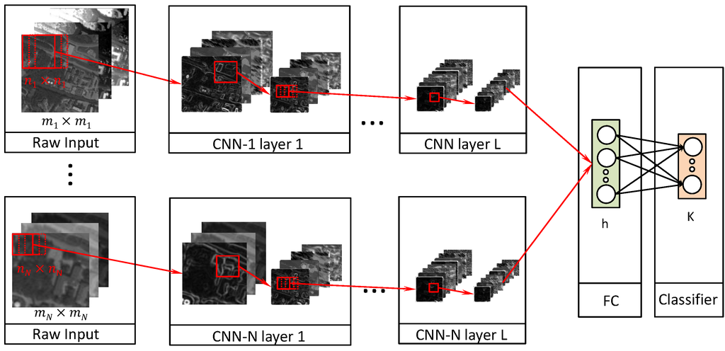 Deep Fully Convolutional Network-Based Spatial Distribution Prediction for Hyperspectral Image Classification