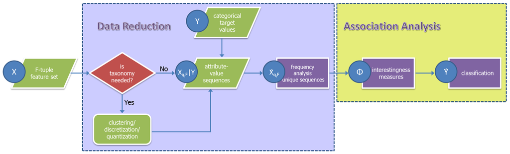 eigen categorical encoding