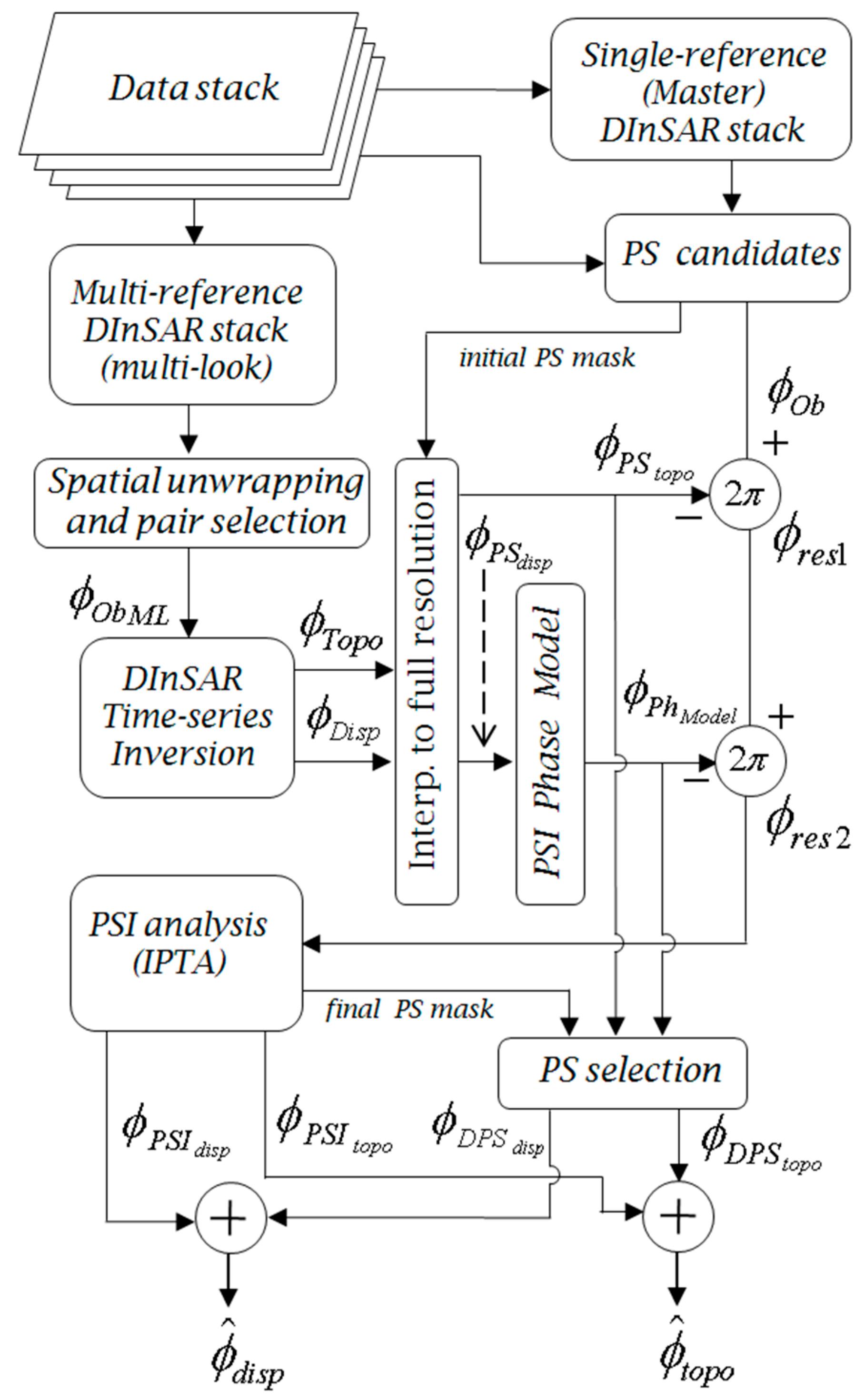 Remote Sensing Free Full Text Monitoring Of Non Linear Ground Playstation 3 Block Diagram No