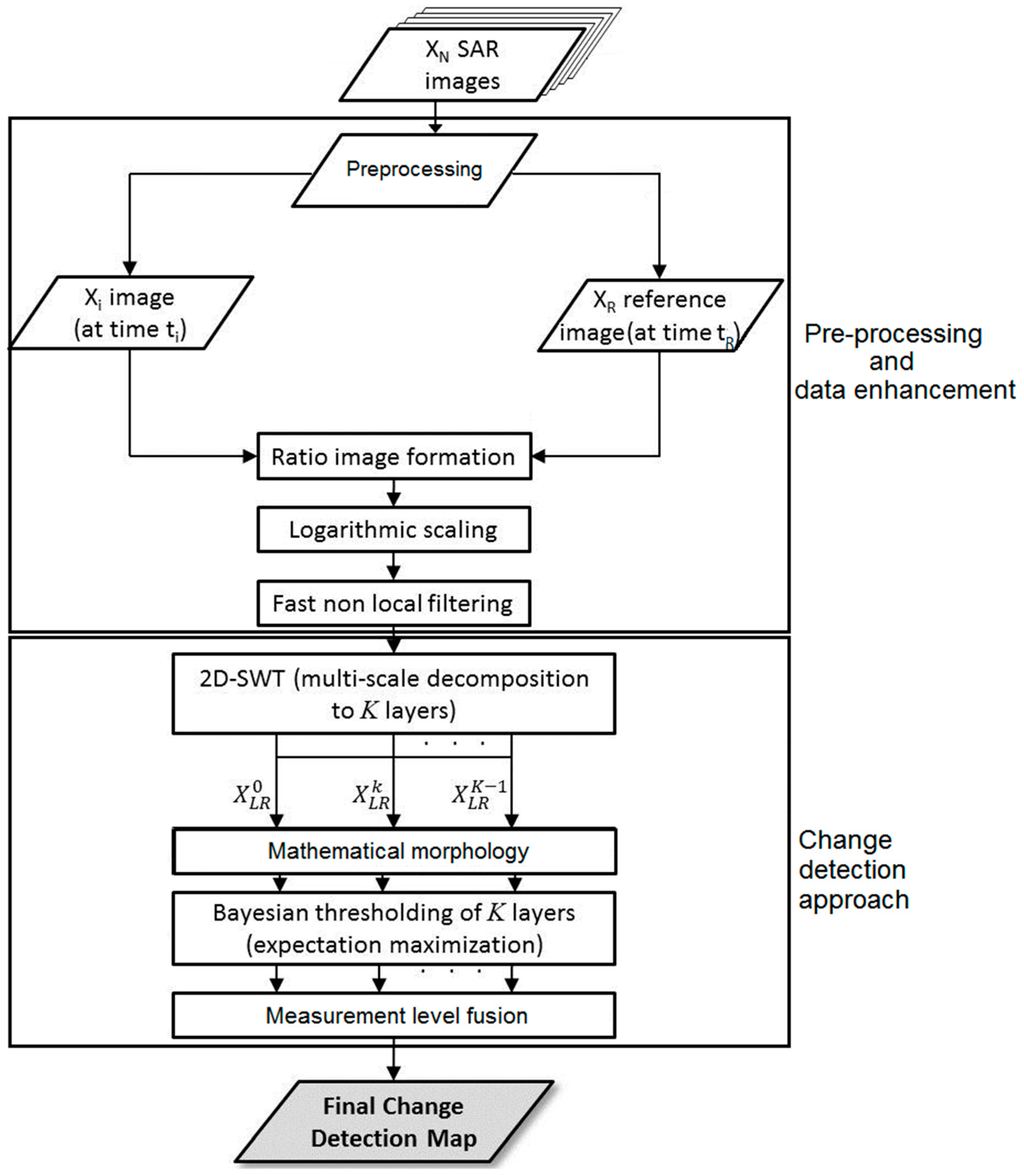 thesis on change detection