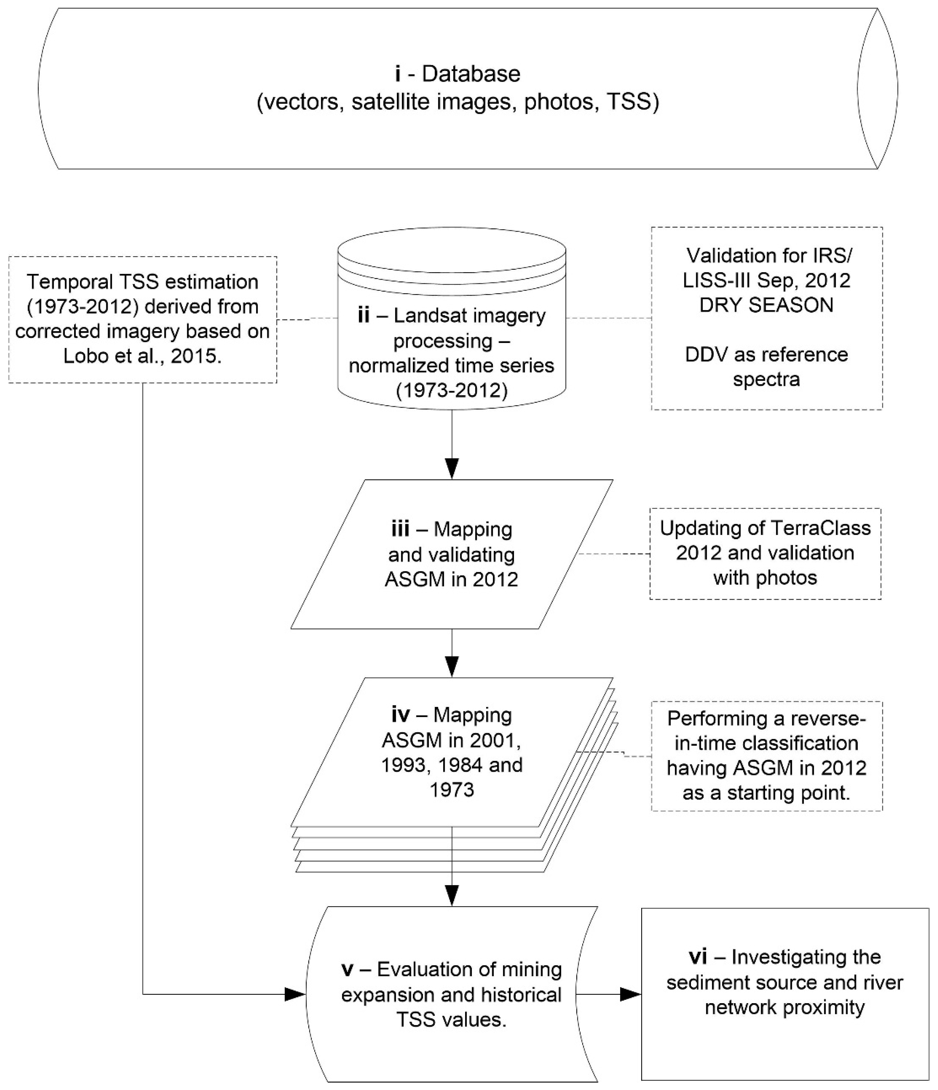 Remote sensing free full text distribution of artisanal and no nvjuhfo Image collections