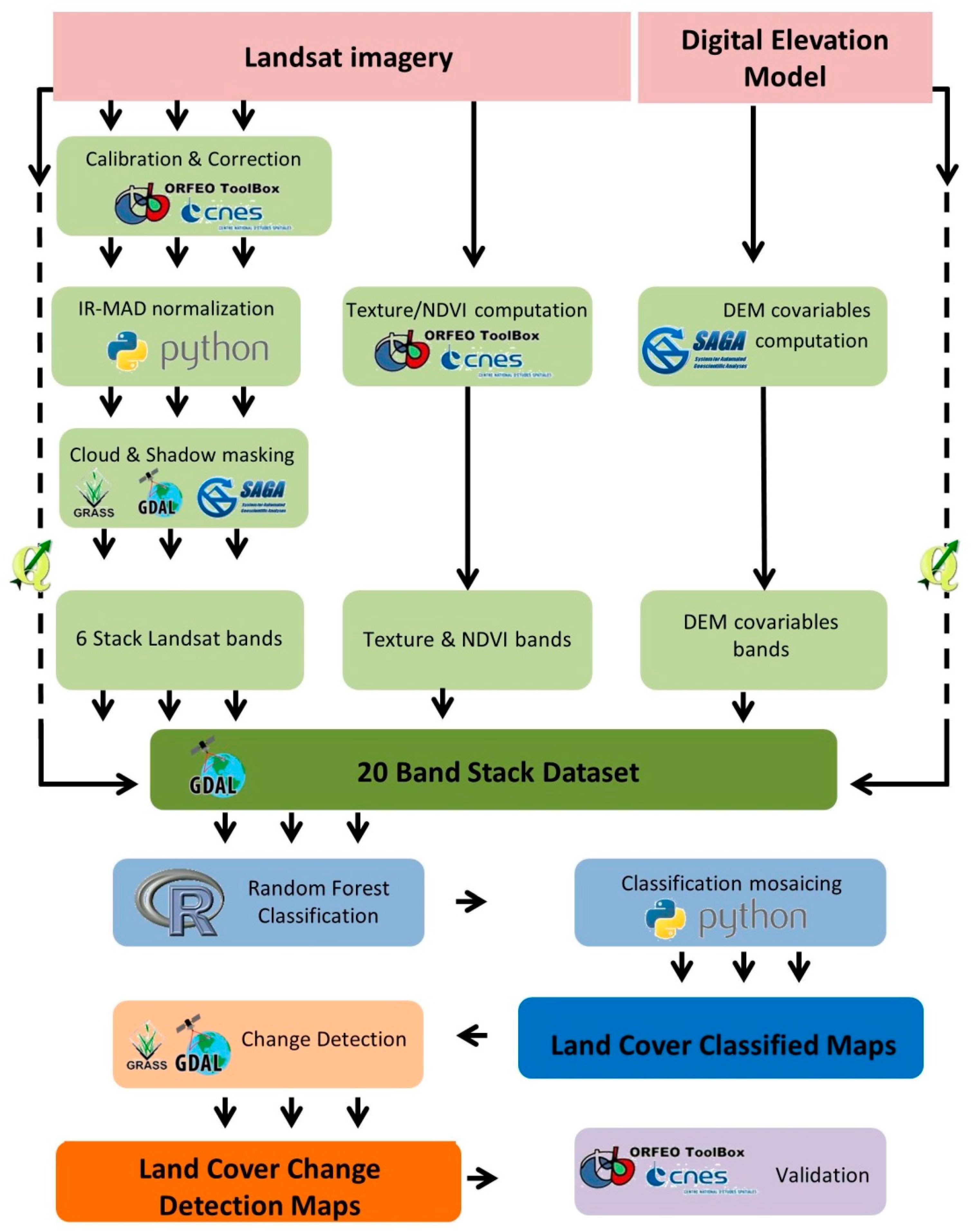 Remote Sensing   Free Full-Text   An Operational Framework