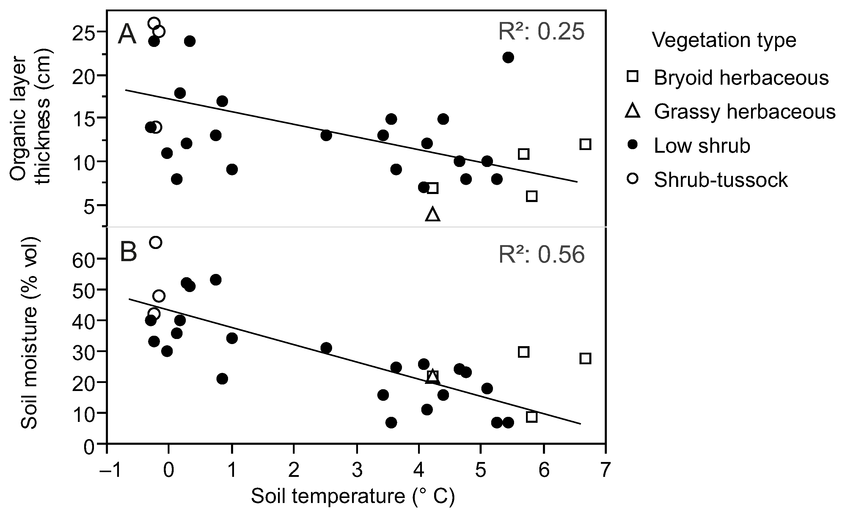 Remote sensing free full text landscape effects of for Soil temperature