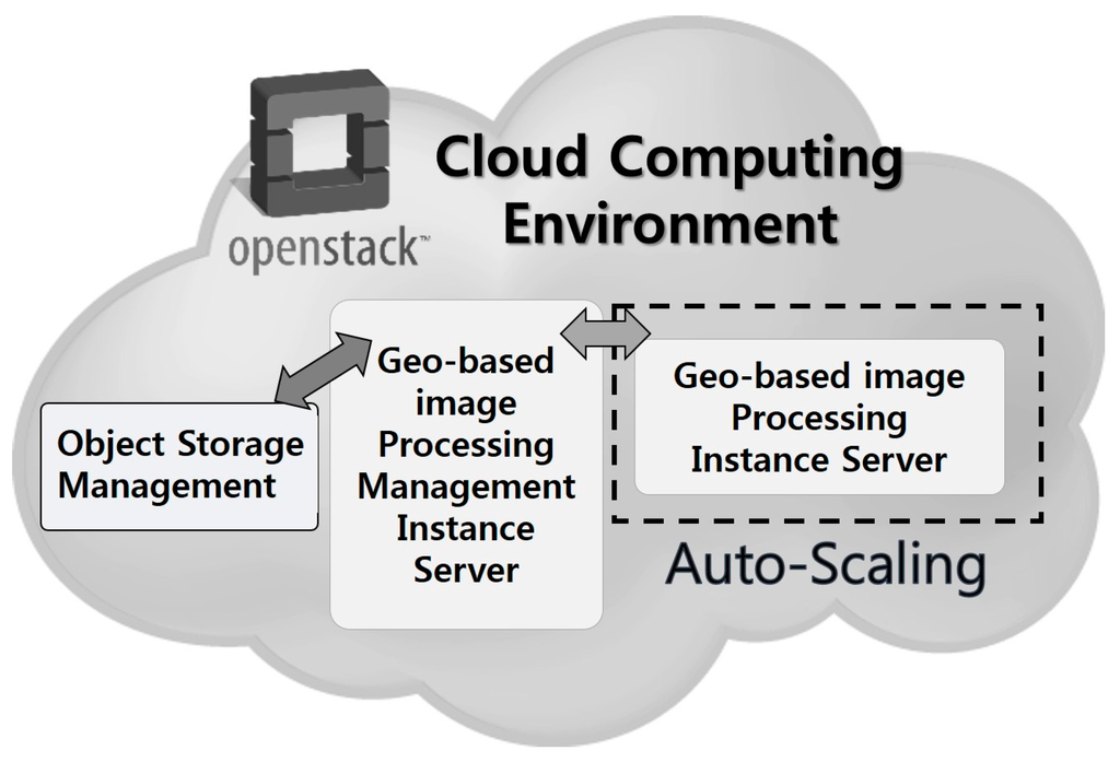 cloud computing for academic environment Google compute engine offers high performance virtual machines, customer-friendly pricing,  load-balanced cloud computing compute engine's vms boot quickly,.
