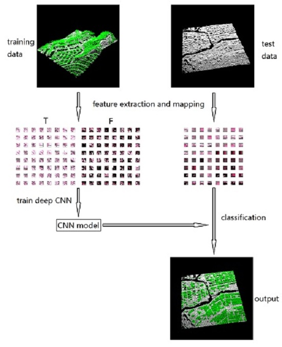 Remote Sensing | Free Full-Text | Deep-Learning-Based Classification