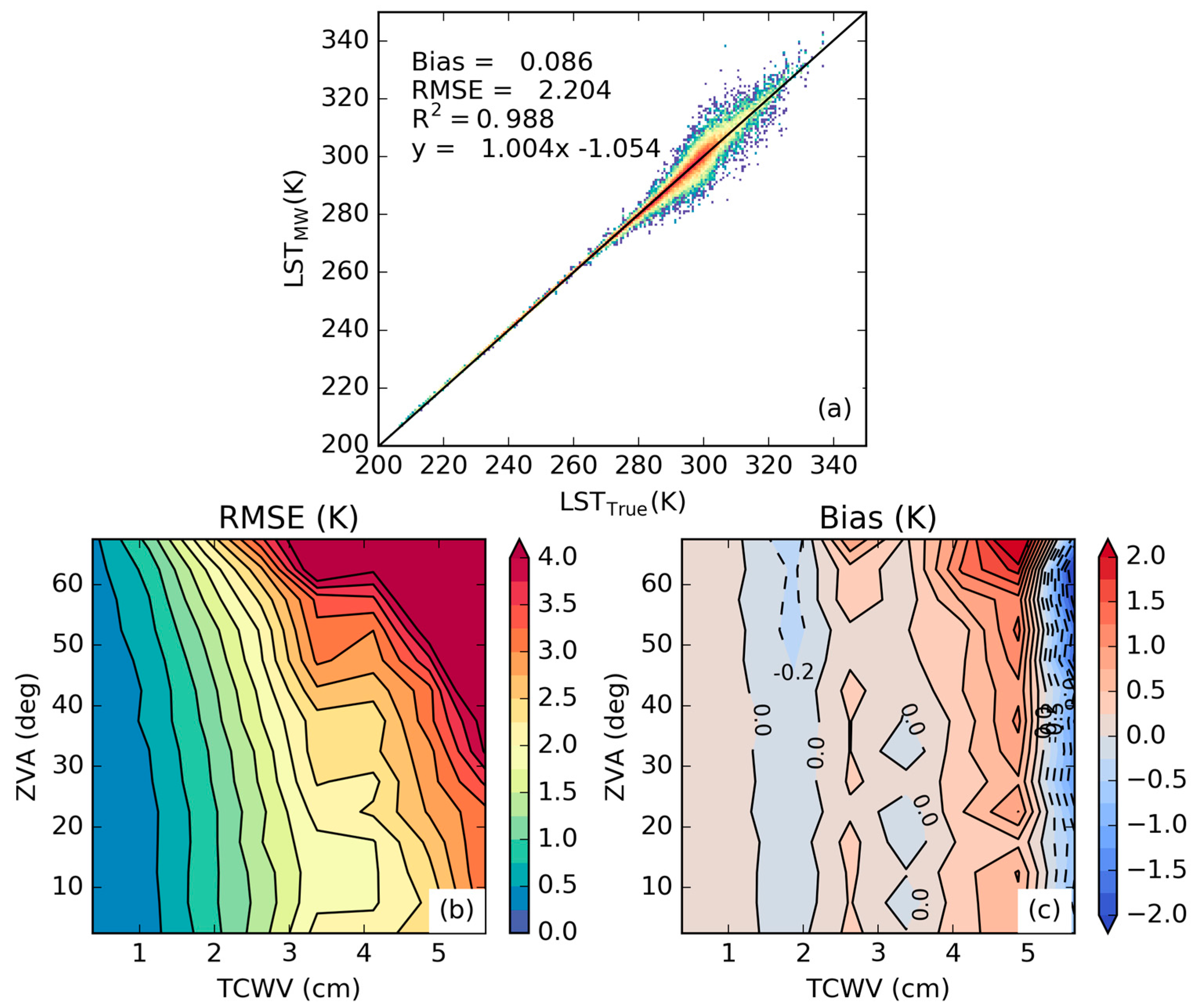Remote Sensing   Free Full-Text   A Physically Constrained