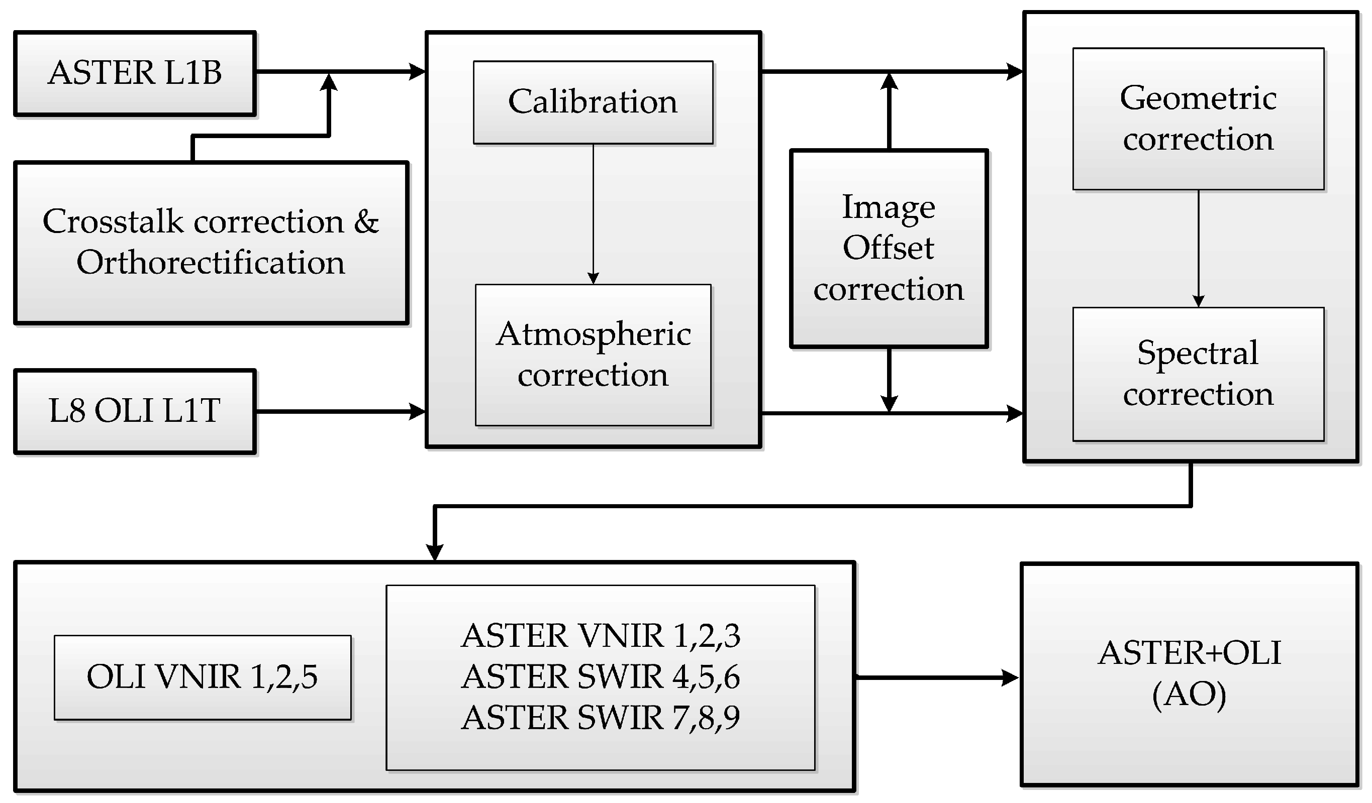 Remote Sensing | Free Full-Text | Integrating Data of ASTER and