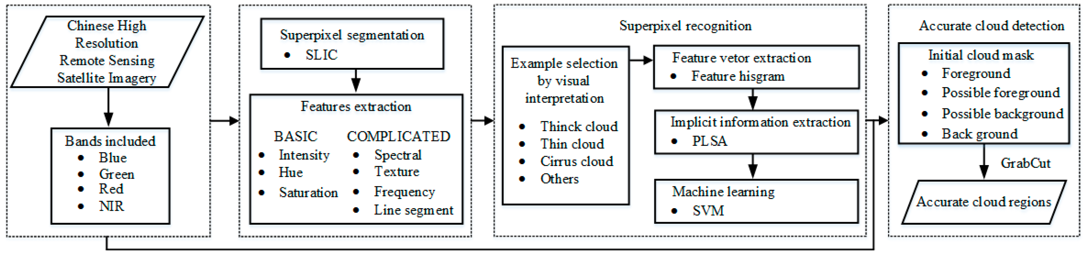 Remote Sensing | Free Full-Text | Cloud Extraction from