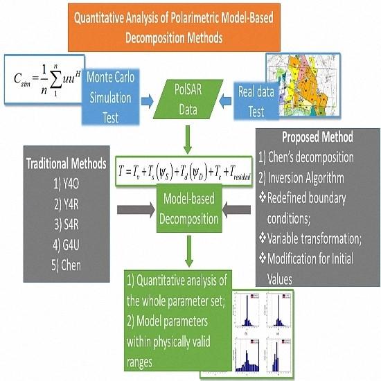 Remote Sensing  Free FullText  Quantitative Analysis Of
