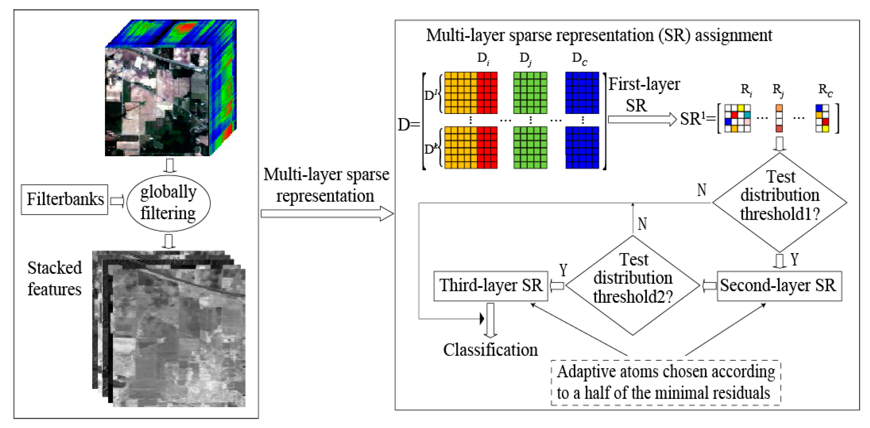 Remote Sensing Free Full Text Robust Hyperspectral