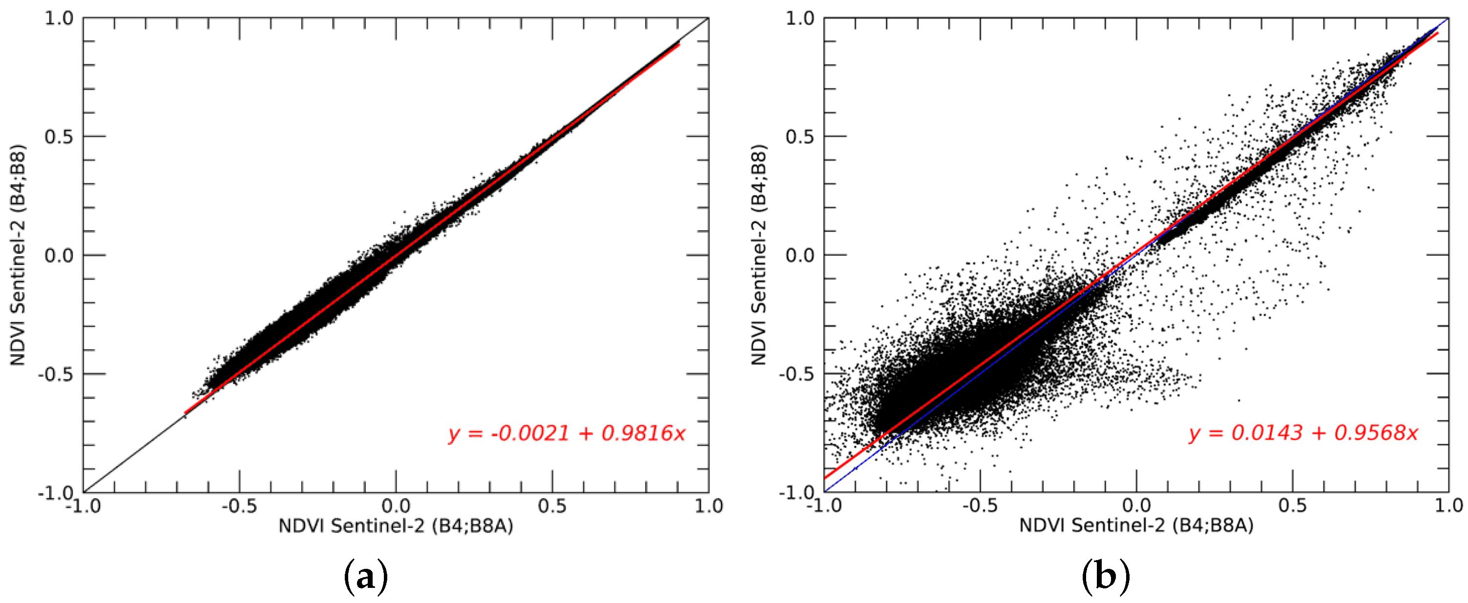 Remote Sensing | Free Full-Text | Preliminary Comparison of