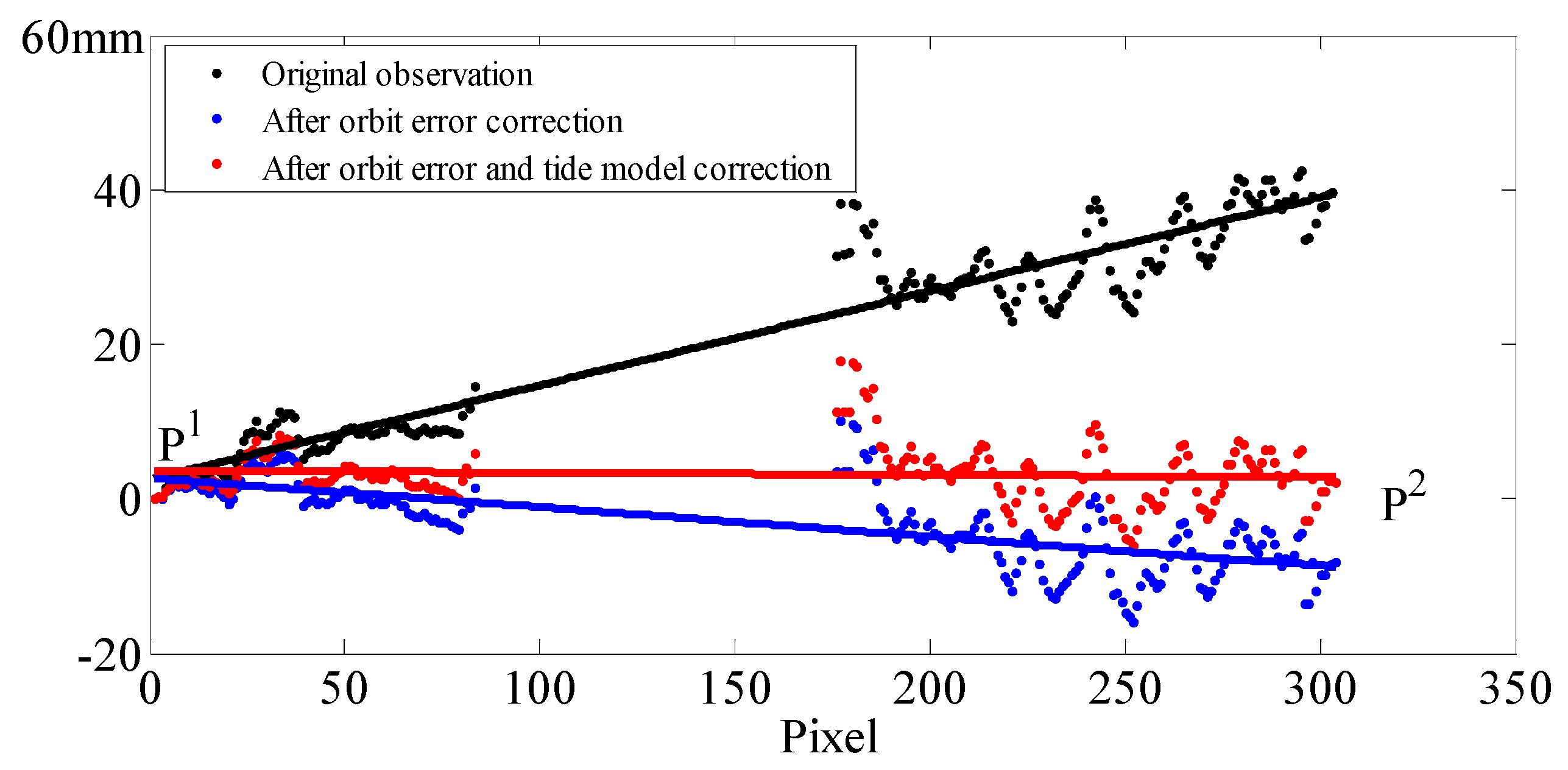 Remote sensing free full text analysis of ocean tide loading no nvjuhfo Choice Image