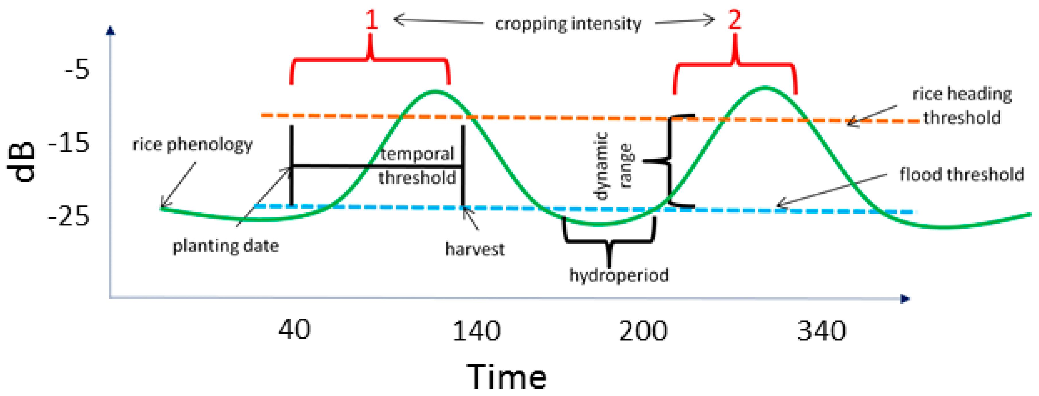 Remote Sensing | Free Full-Text | Monitoring Rice