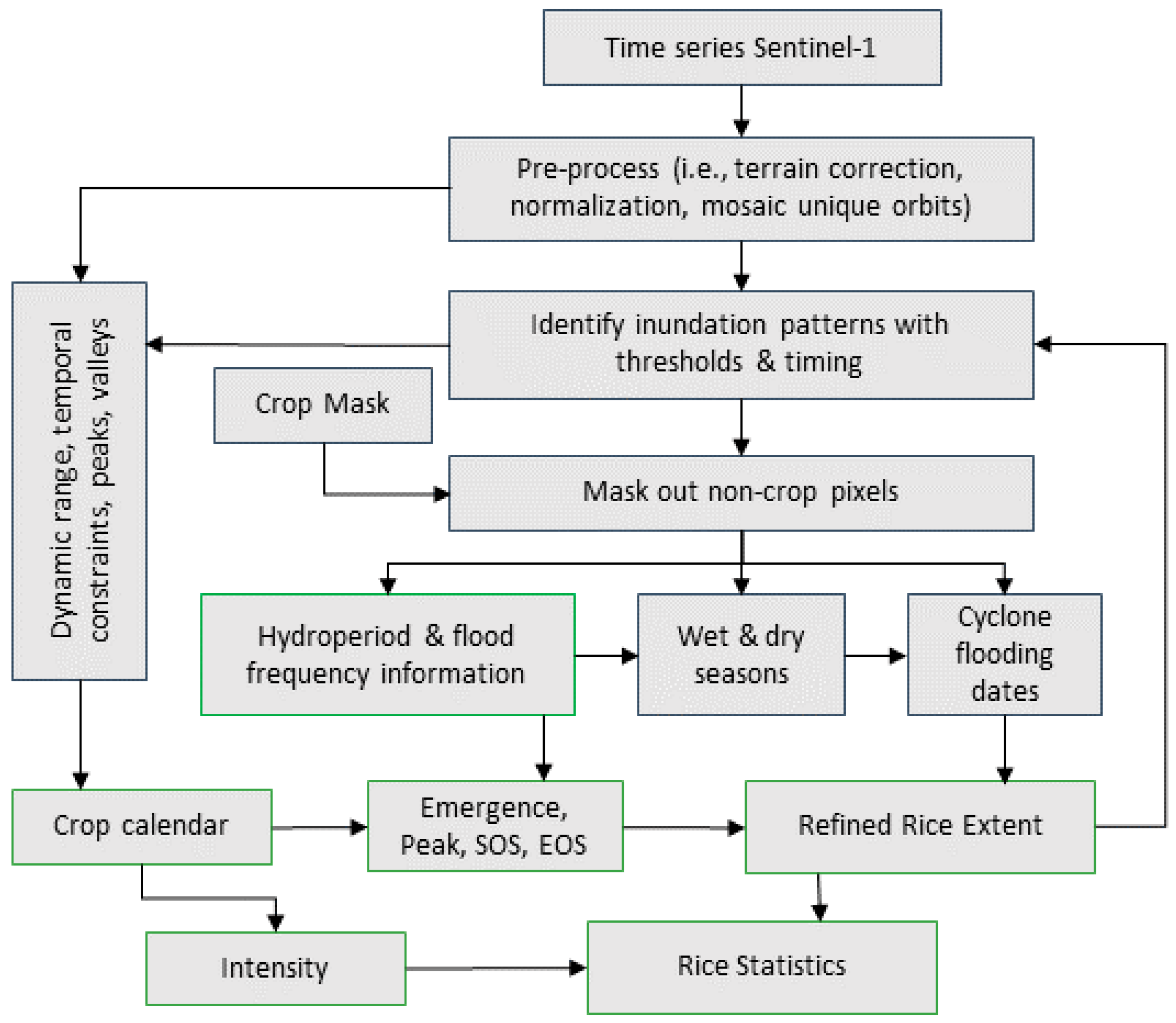 Remote Sensing | Free Full-Text | Monitoring Rice
