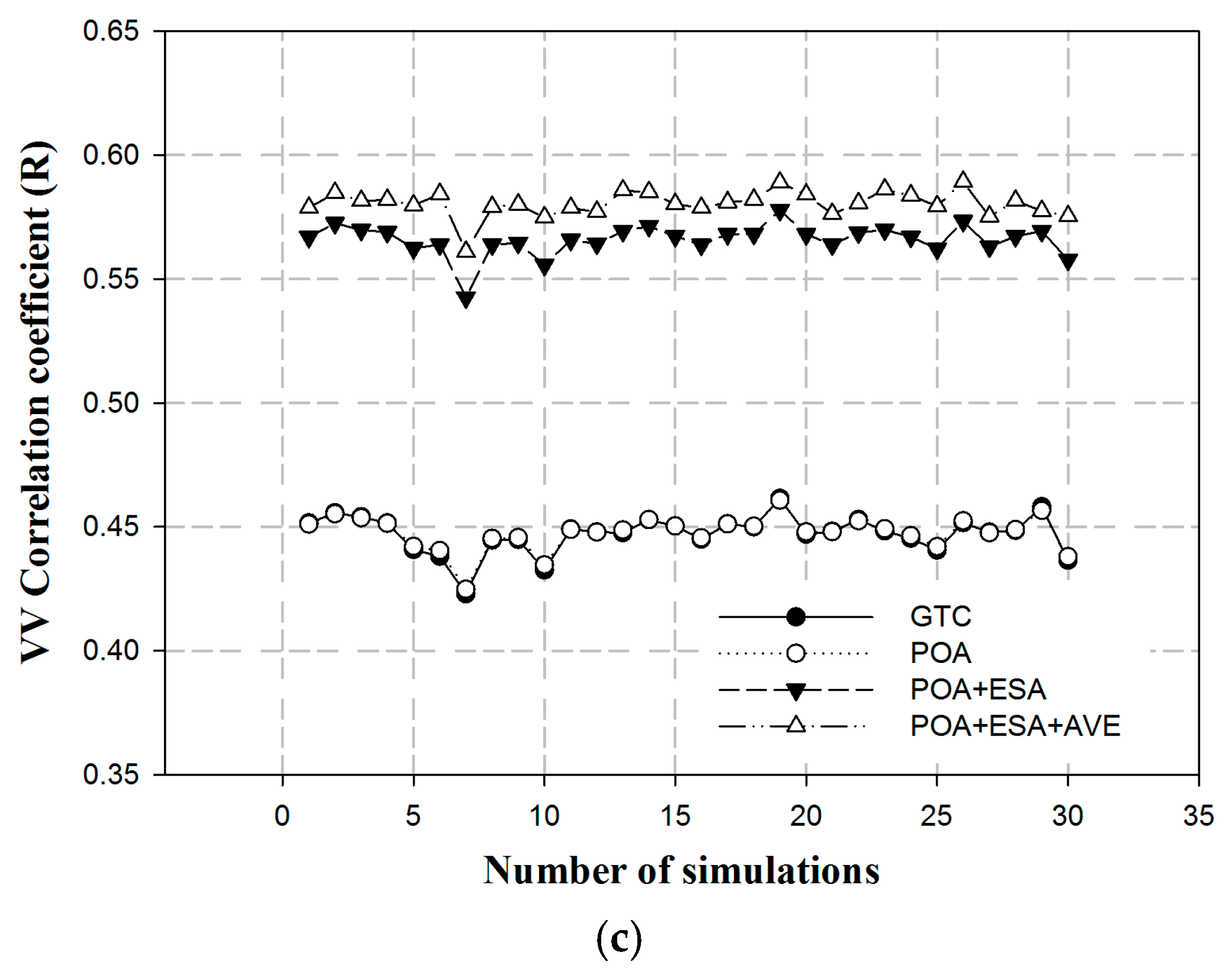 an analysis of a correlation between Canonical correlation analysis is the analysis of multiple-x multiple-y correlation the canonical correlation coefficient measures the strength of association between two canonical variates a canonical variate is the weighted sum of the variables in the analysis.