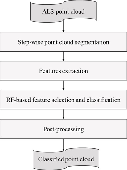 Remote Sensing | Free Full-Text | Classification of ALS