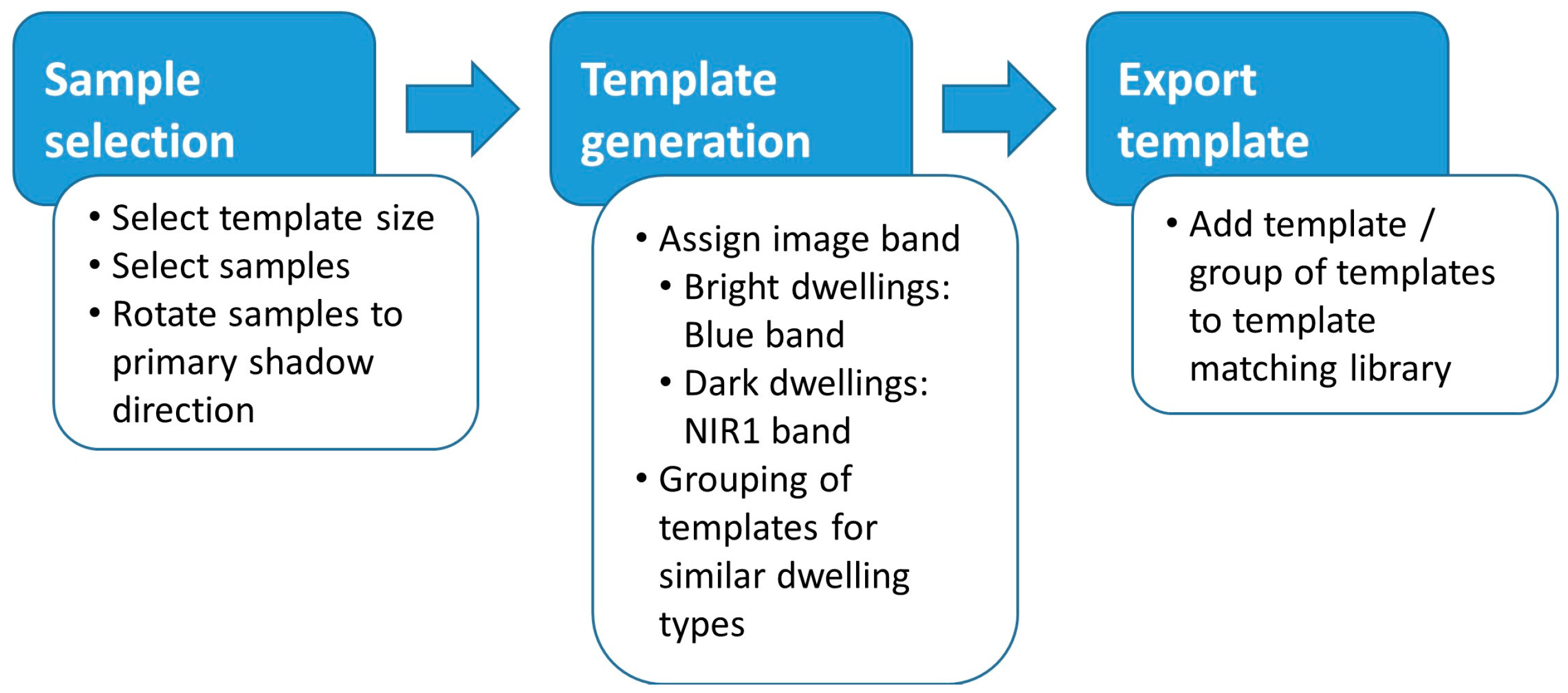 Remote Sensing Free Full Text Stratified Template Matching To