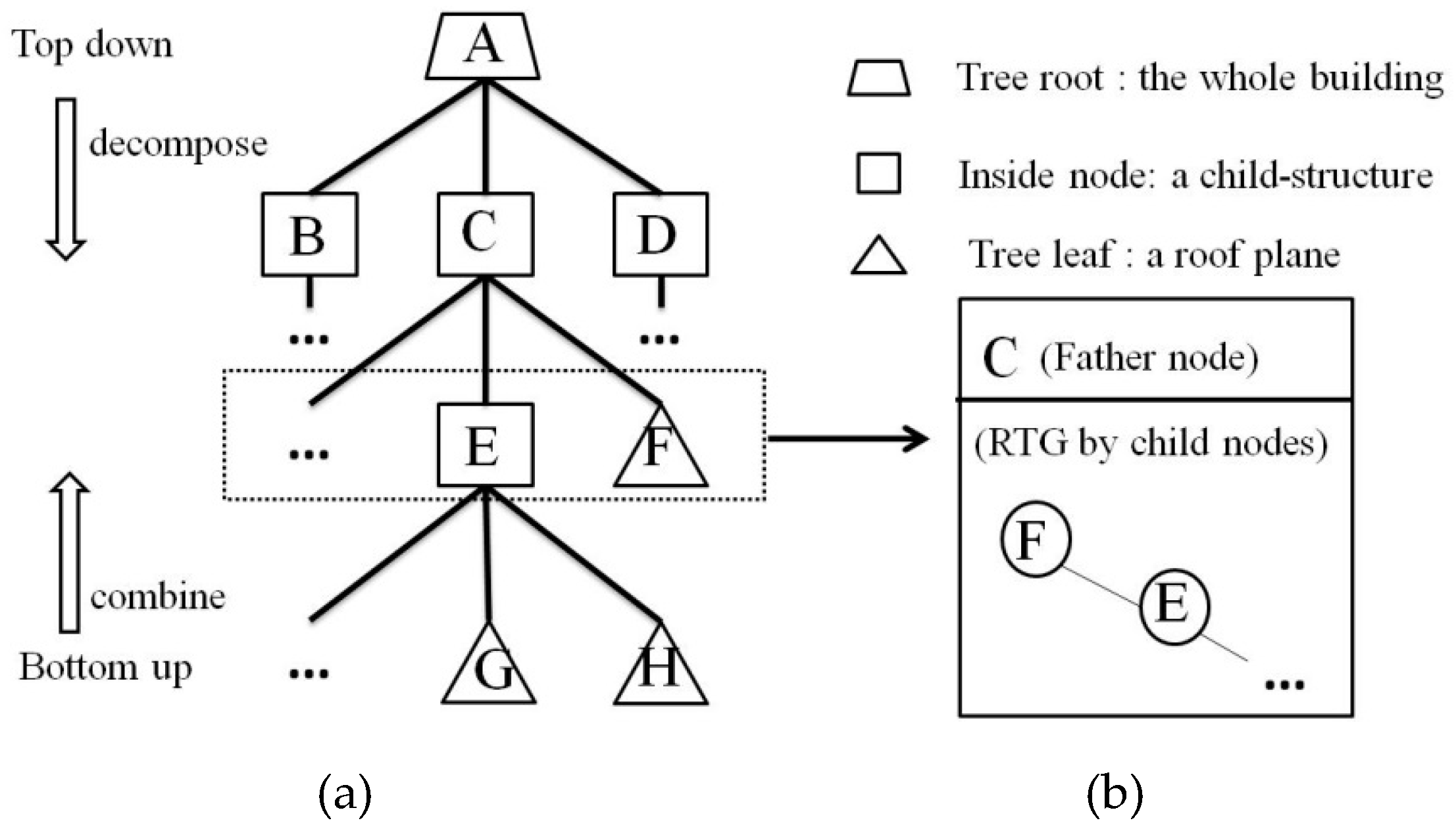 Remote Sensing | Free Full-Text | HRTT: A Hierarchical Roof Topology