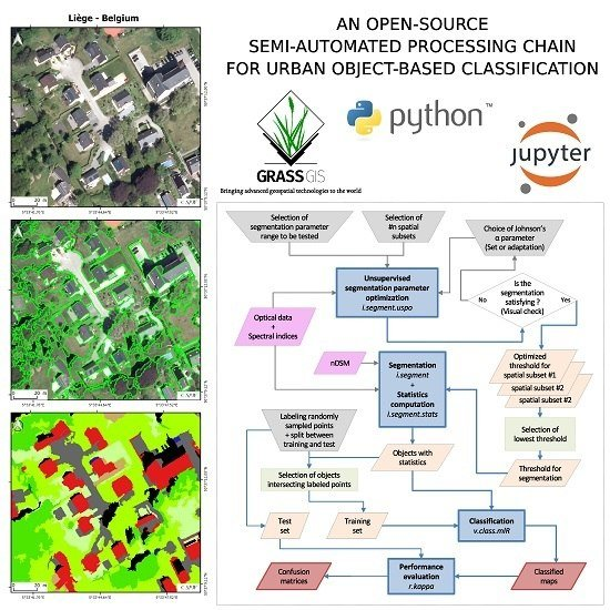 Remote Sensing | Free Full-Text | An Open-Source Semi