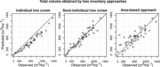 Prediction of Species-Specific Volume Using Different Inventory Approaches by Fusing Airborne Laser Scanning and Hyperspectral Data