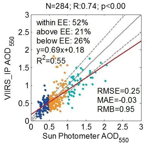 Validation of VIIRS AOD through a Comparison with a Sun Photometer and MODIS AODs over Wuhan
