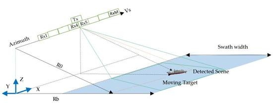 An ML-Based Radial Velocity Estimation Algorithm for Moving Targets in Spaceborne High-Resolution and Wide-Swath SAR Systems