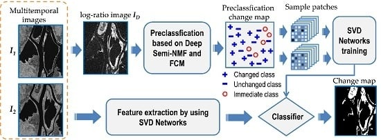Change Detection in SAR Images Based on Deep Semi-NMF and SVD Networks