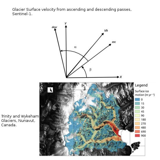Glacier Surface Velocity Retrieval Using D-InSAR and Offset Tracking Techniques Applied to Ascending and Descending Passes of Sentinel-1 Data for Southern Ellesmere Ice Caps, Canadian Arctic