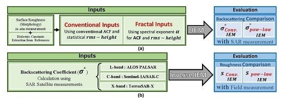 Better Estimated IEM Input Parameters Using Random Fractal Geometry Applied on Multi-Frequency SAR Data