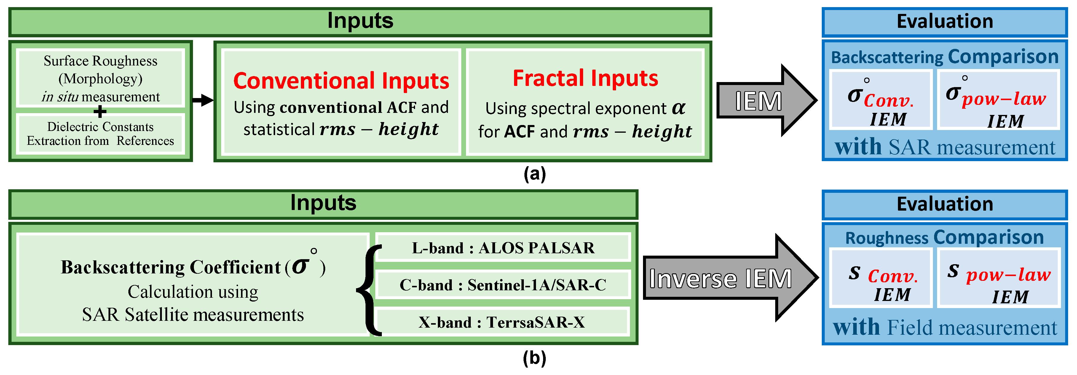 thesis statistics formula