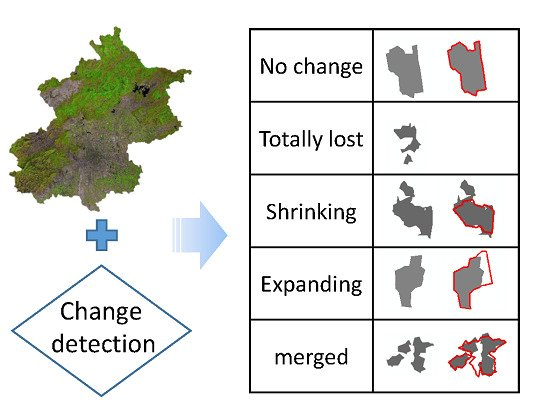 Quantifying Changes of Villages in the Urbanizing Beijing Metropolitan Region: Integrating Remote Sensing and GIS Analysis