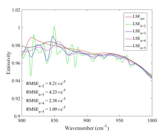 Land Surface Temperature and Emissivity Retrieval from Field-Measured Hyperspectral Thermal Infrared Data Using Wavelet Transform