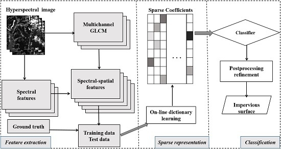 Improving the Impervious Surface Estimation from Hyperspectral Images Using a Spectral-Spatial Feature Sparse Representation and Post-Processing Approach