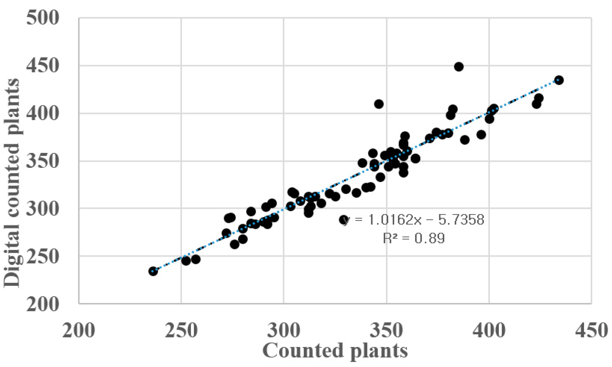 Remote Sensing | Free Full-Text | Digital Counts of Maize Plants by