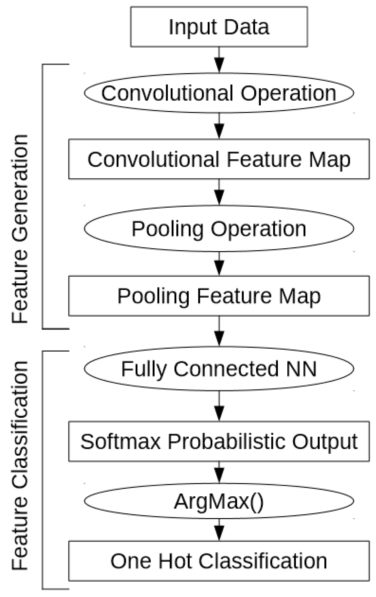 Remote sensing free full text one dimensional convolutional no baditri Choice Image